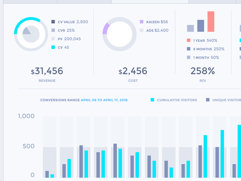 Statistics Charts Ui Element kit Ai