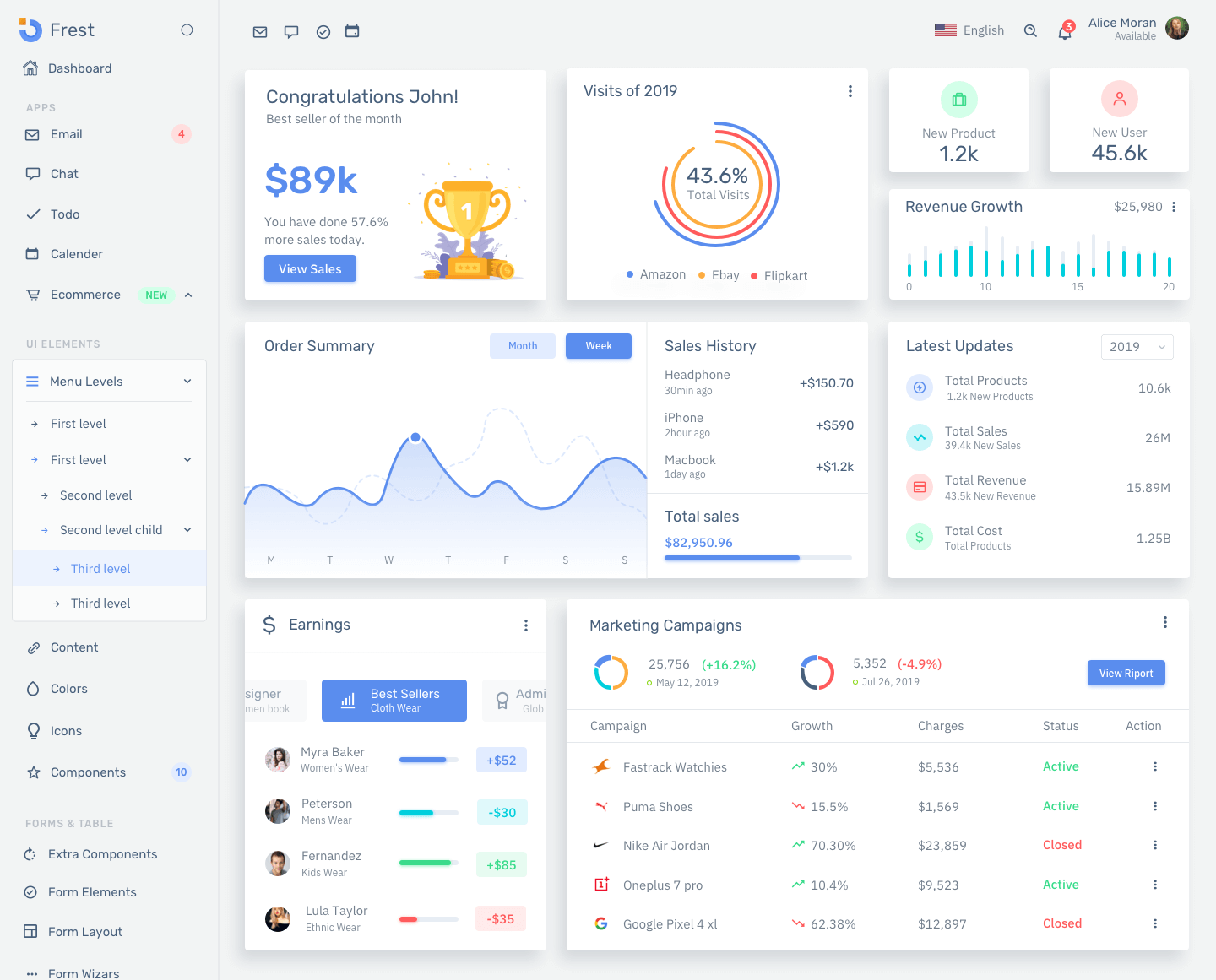 Ecommerce dashboard design Sketch